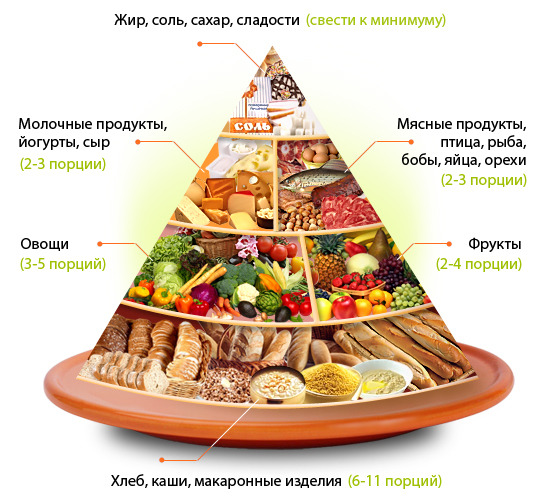 правильная еда для похудения заказать